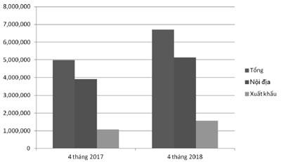 Hình 1. Tổng tiêu thụ, tiêu thụ nội địa và xuất khẩu các sản phẩm thép trong 4 tháng đầu năm2017 và 2018 (tấn)