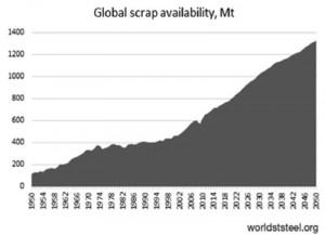 Hình 2. Tăng trưởng nguồn cung thép phế và dự báo đến 2050 (triệu tấn)