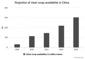 Hình 3. Nguồn thép phế của Trung Quốc(triệu tấn)