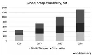 Hình 4. Nguồn thép phế đến năm 2050 (triệu tấn)