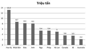 Hình 5. Mười nước xuất khẩu nhiều thép phế nhất năm 2016