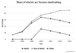 Hình 1. Tỷ lệ thép lò điện hồ quang (%)