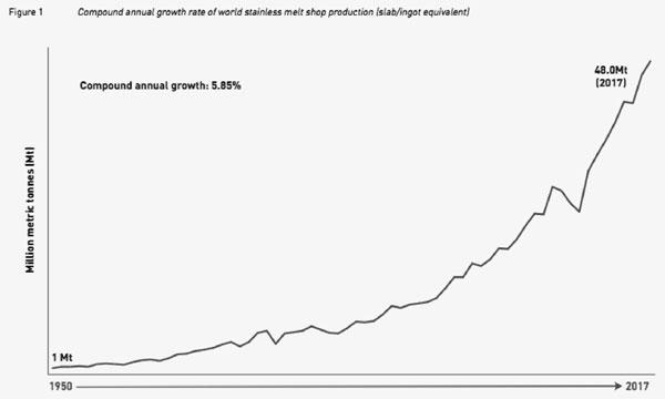 Hình 1. Sản lượng thép không gỉ giai đoạn 1950 - 2017 (triệu tấn)