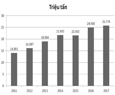 Hình 4. Sản lượng thép không gỉ của Trung Quốc 2011 - 2017