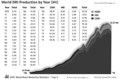 Hình 1. Sản lượng DRI thế giới theo năm (triệu tấn)