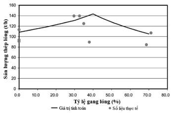 Hình 2. Mối quan hệ giữa sản lượng và tỷ lệ gang lỏng trong luyện thép lò EAF [4]