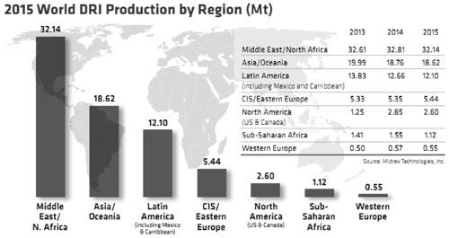 Hình 2. Sản lượng sắt xốp năm 2017 theo khu vực (triệu tấn)