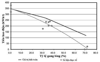 Hình 3. Mối quan hệ giữa tiêu hao điện và tỷ lệ gang lỏng trong luyện thép lò EAF [4]