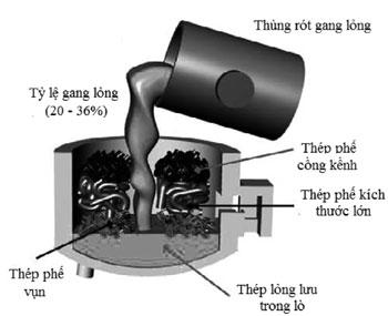 Hình 4. Nạp gang lỏng vào lò EAF [5]