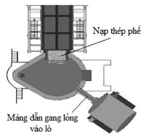 Hình 5. Lò EAF consteel sử dụng gang lỏng [8]