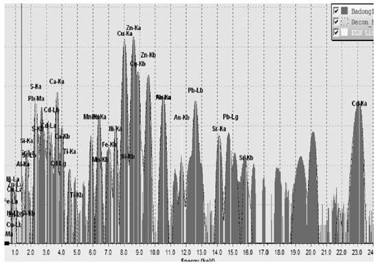 Hình 1. Phổ huỳnh quang Rơnghen mẫu bã thải