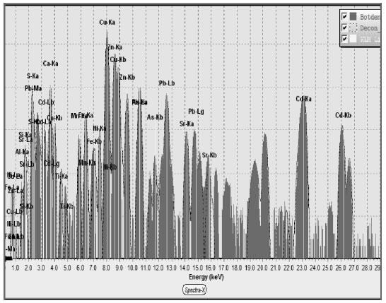 Hình 2. Phổ huỳnh quang Rơnghen mẫu bã thải đã khử kẽm