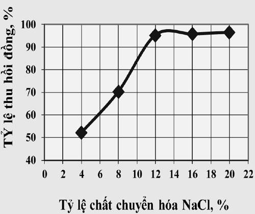 Hình 2. Hiệu suất thu hồi Cu phụ thuộc vào tỷ lệ chất chuyển hóa NaCl