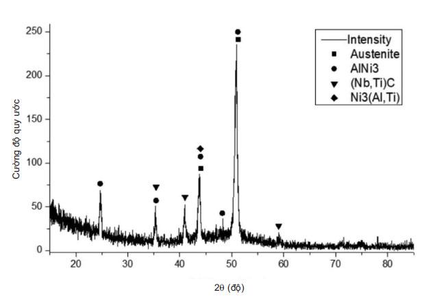 Hình 6. Giản đồ nhiễu xạ Rơnghen của mẫu in 3D sau nhiệt luyện