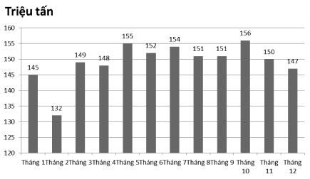 Hình 2. Sản lượng thép thô hàng tháng của năm2018