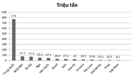 Hình 2. Sản lượng gang 2018 của tốp 13 nước