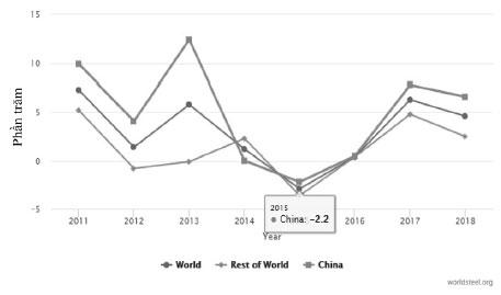 Hình 4. Tốc độ tăng trưởng sản lượng thép thô